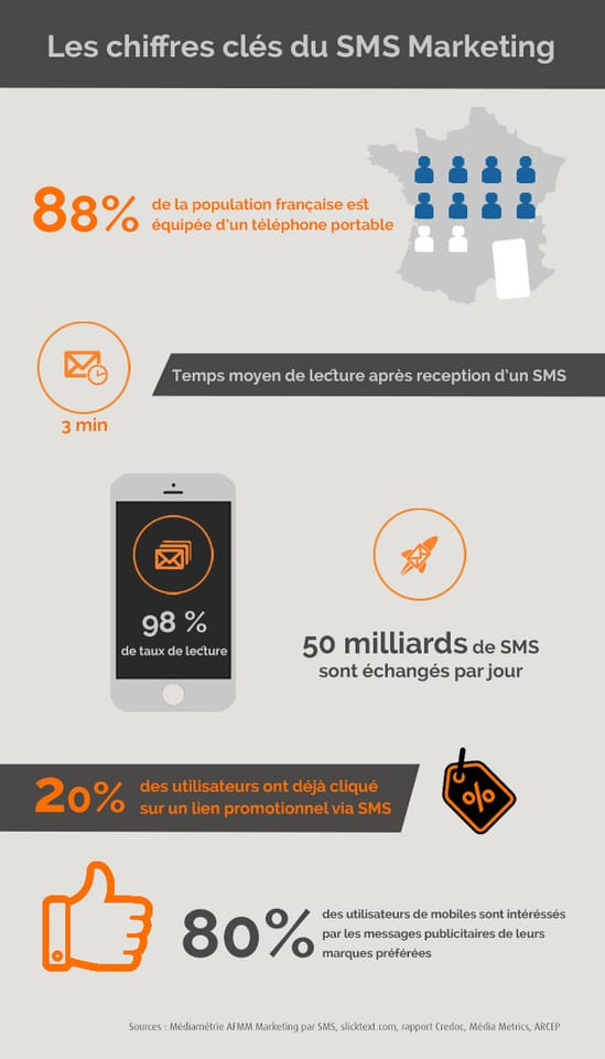 infographie_sms_pro