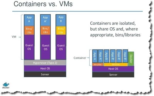 Comparatif VM et conteneurs Docker