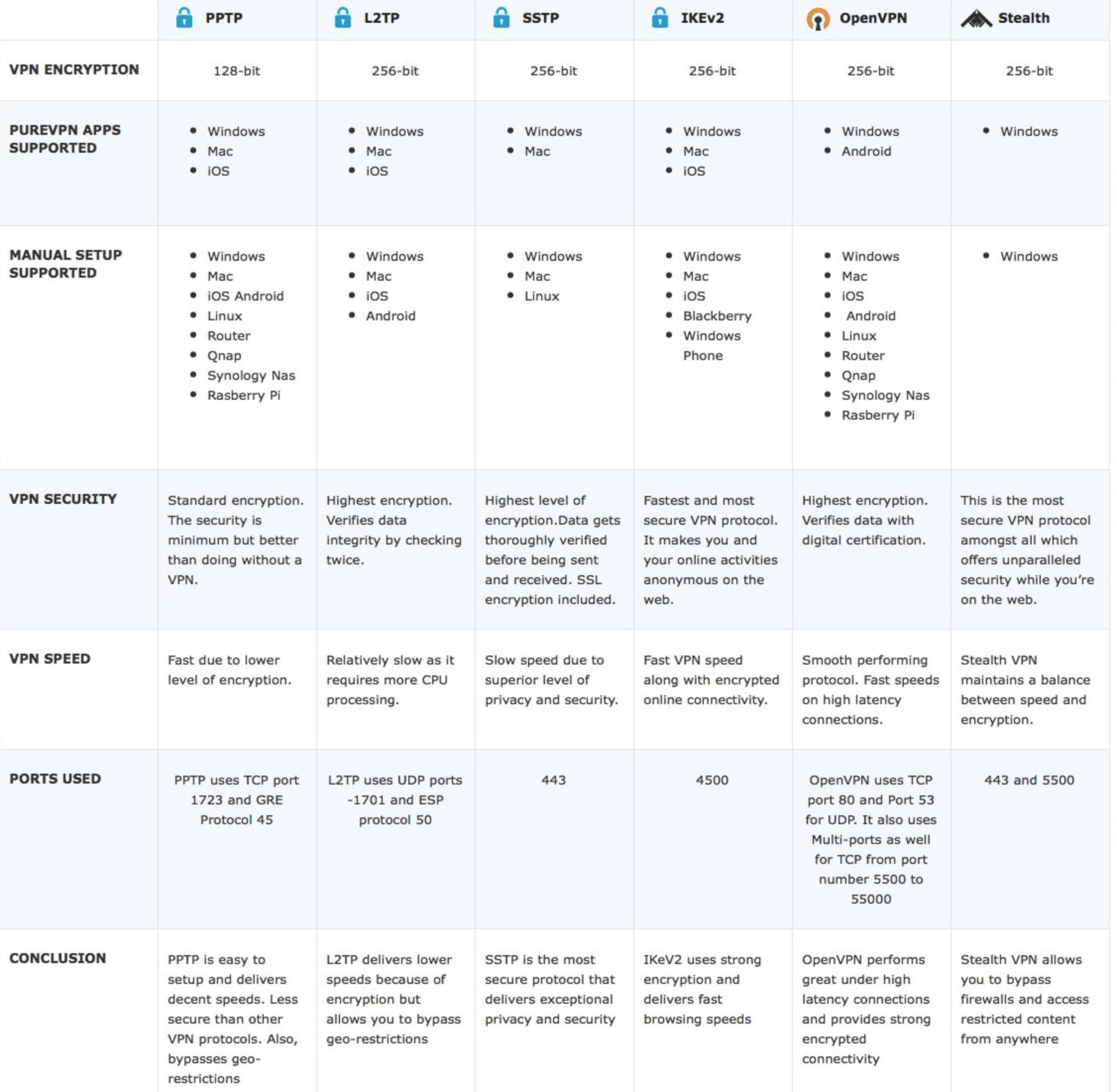 Comparatif protocoles de connexion des VPN