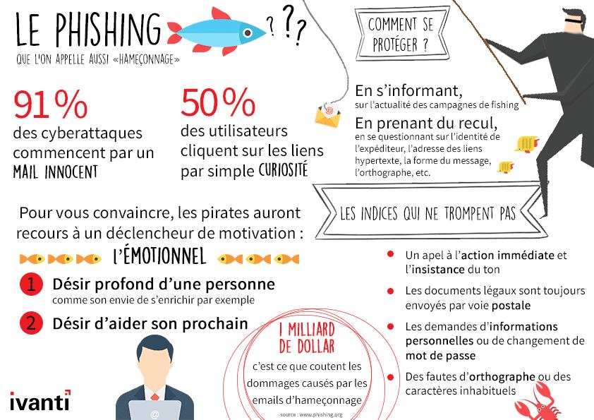 Infographie sur les mails d'hameçonnage