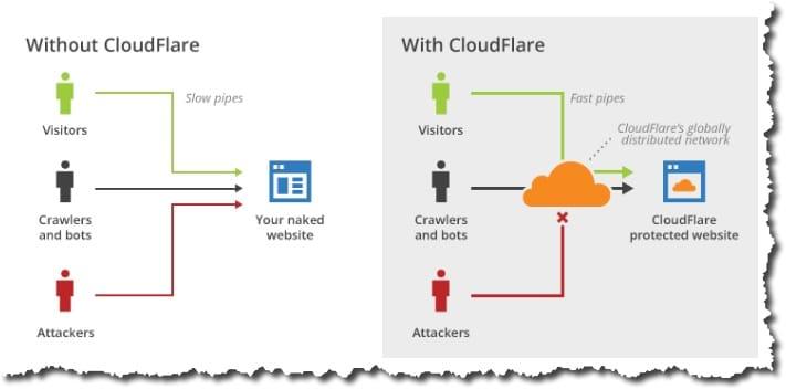 présentation de cloudflare