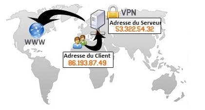 adresse ip publique VPN HIDESTER