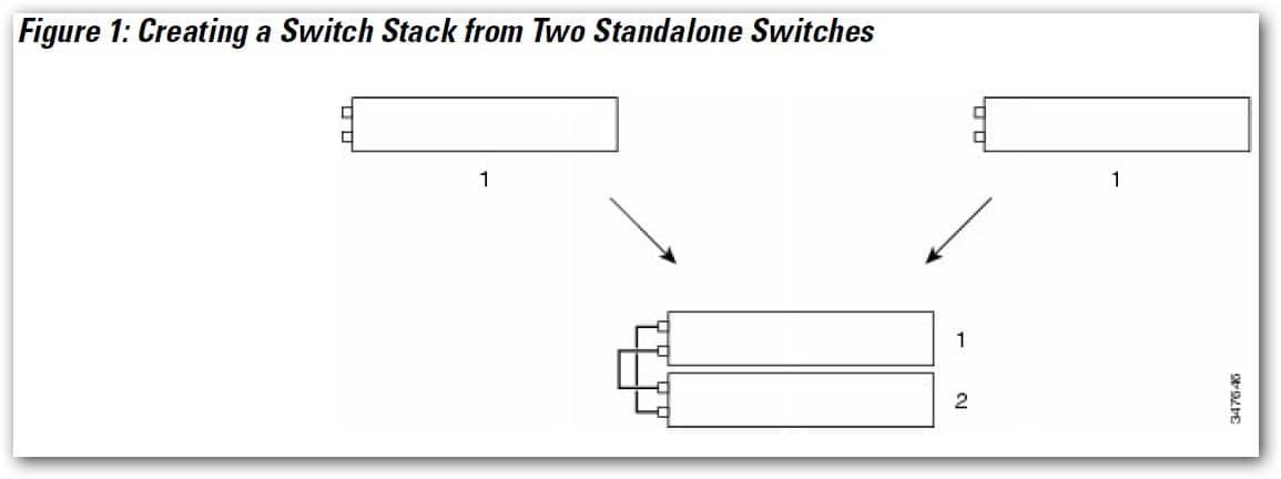 design d'un stack de 2 switch Cisco