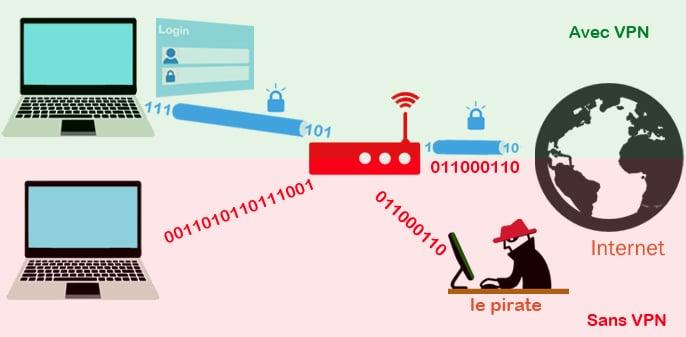 L'utilisation d'un VPN vous permettra de faire passer votre connexion internet par un serveur situé dans un autre pays, afin d'être totalement anonyme