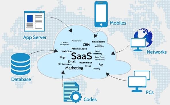 définition du mode SAAS pour l'achat d'un logiciel