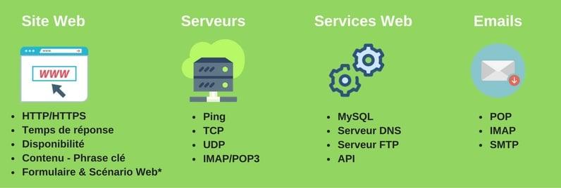 Comment envisager le monitoring de votre site ?