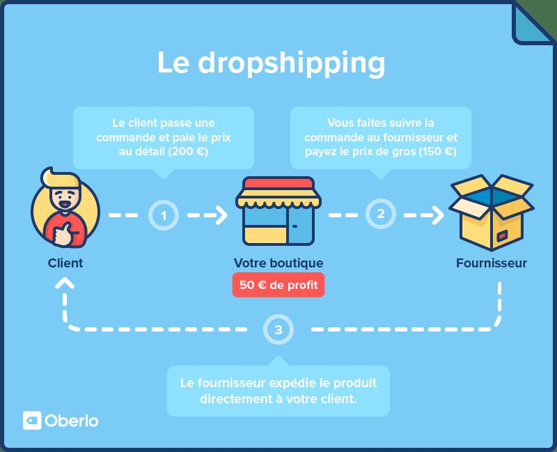 La vente au détail en ligne : un business toujours aussi lucratif surtout en utilisant la technique du Dropshipping.