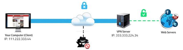 Un VPN est la meilleure solution.