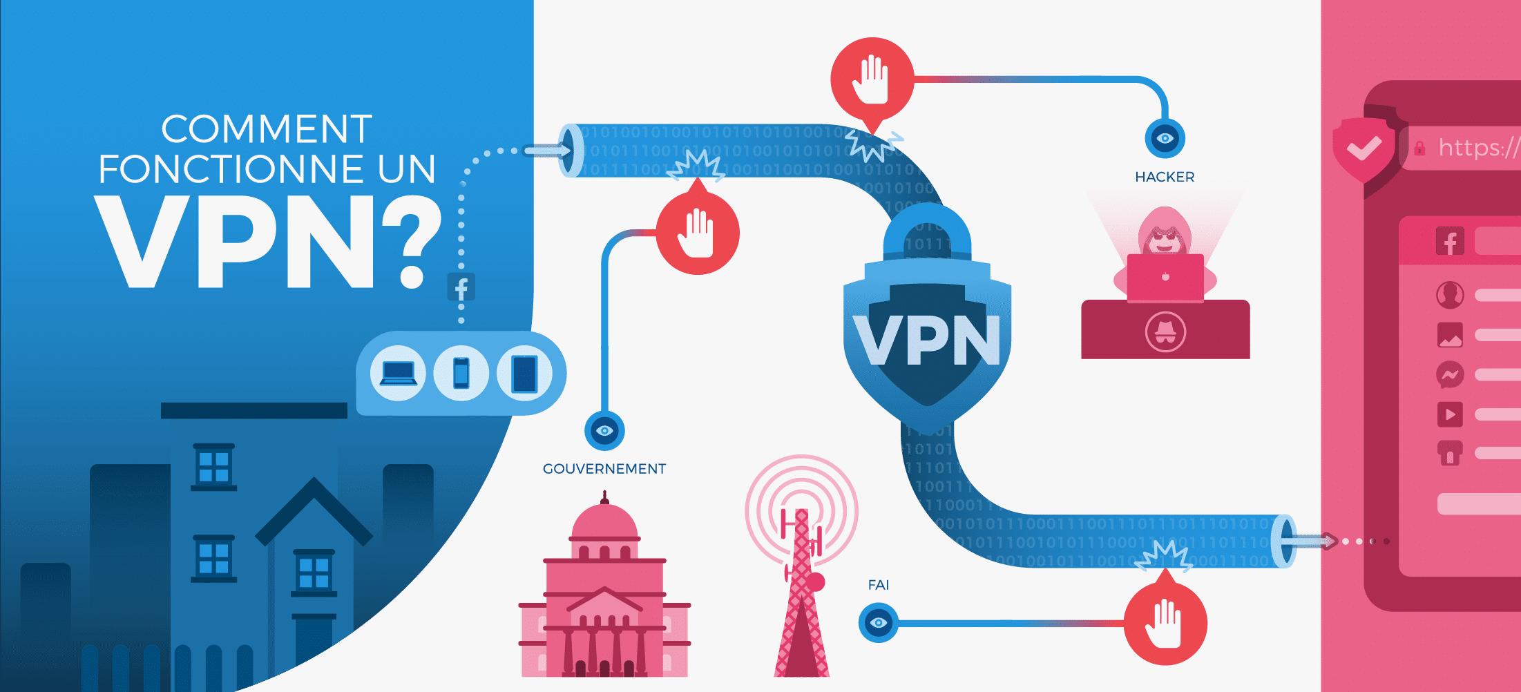 Comment utiliser un VPN ? Explications et Fonctionnement.
