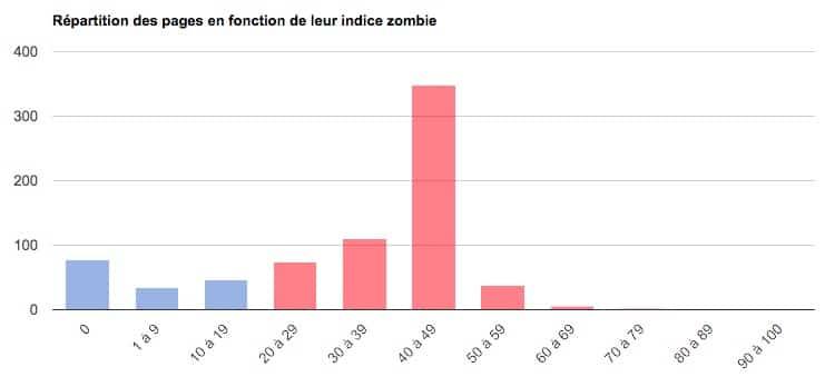 Répartition des pages en fonction de leur indice Zombie
