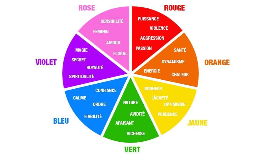 Présentation de la psychologie des couleurs