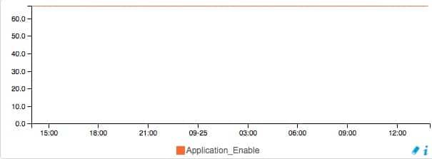 Graphique Centreon permettant d'afficher le nombre d'application (SVI) actif sur le serveur UCCX