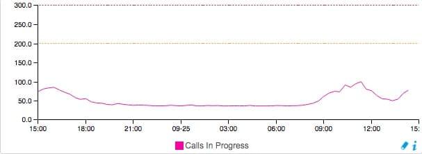 Graphique Centreon permettant d'afficher le nombre d'appel en cours sur le CUCM Cisco