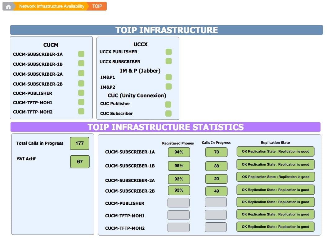 Tableau de bords réalisé avec Centreon MAP pour une infrastructure TOIP Cisco