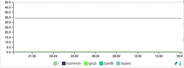 Graphique Centreon permettant de surveiller les partitions de la VM de l'UCCX Cisco