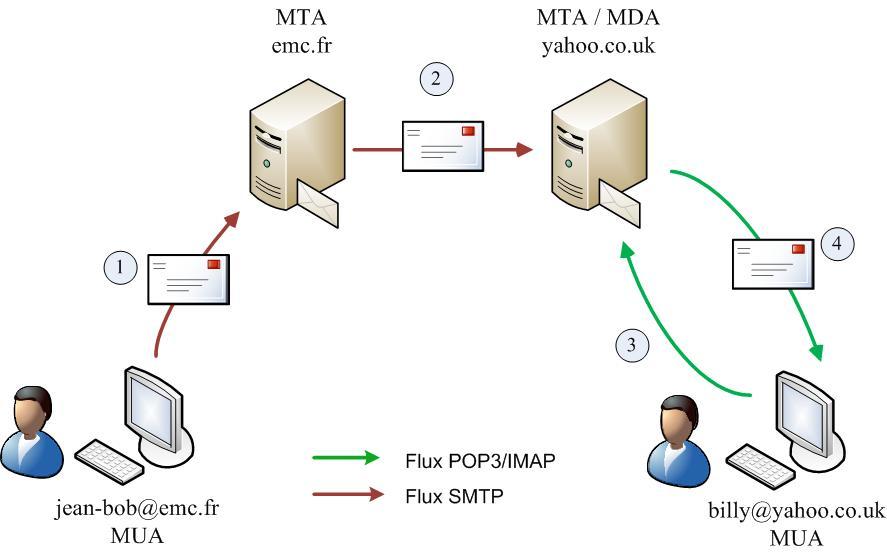 illustration fonctionnement envoie de mail avec le MTA, le MDA et le MUA