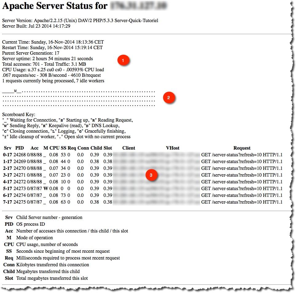 Afficher et comprendre la page server-Status de votre serveur.