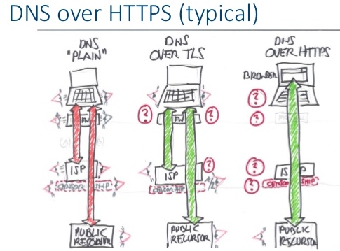 Explication du DNS over HTTPS ou DoH