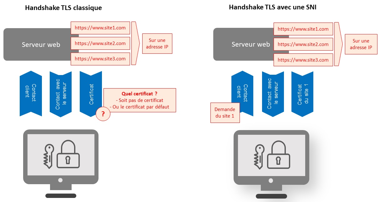 Explication du Server Name Indication ou SNI