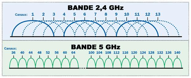 Comparaison des bandes de fréquences 2,4 Ghz et 5 Ghz