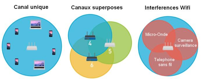 Les 3 causes d'interférences WI-FI.