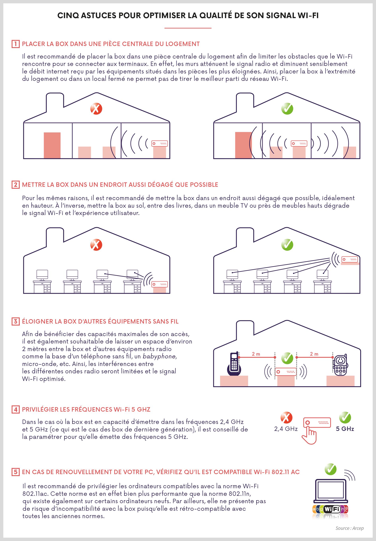 Infographie de l'ARCEP, récapitulant les codes de bonnes conduites pour obtenir un signal WI-FI optimisé et stable