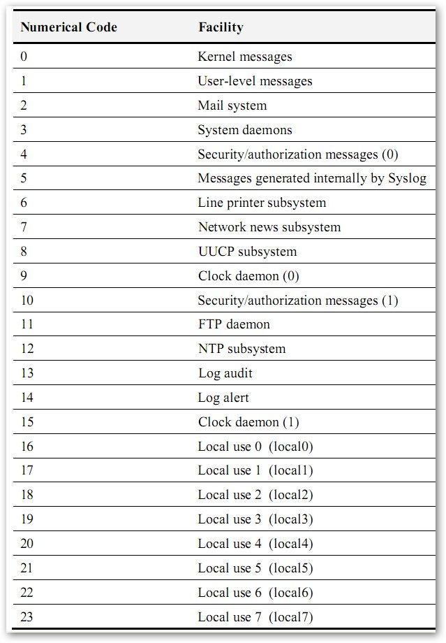 Liste des facility Syslog