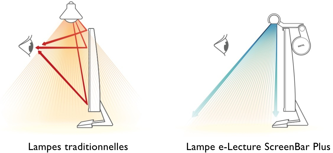 Comparaison imagée entre une lampe traditionnelle et la ScreenBar Plus