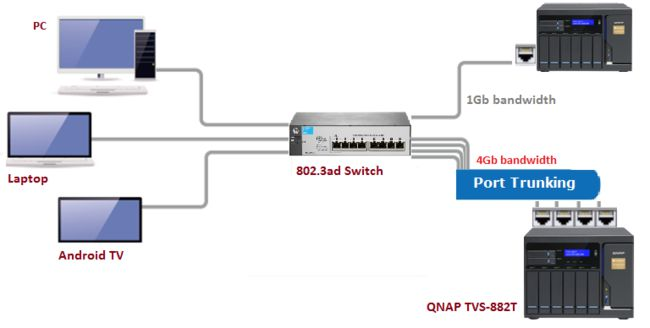 L'agrégation de ports est aussi connue sous le nom de LACP (Protocole de contrôle d'agrégation de liens)
