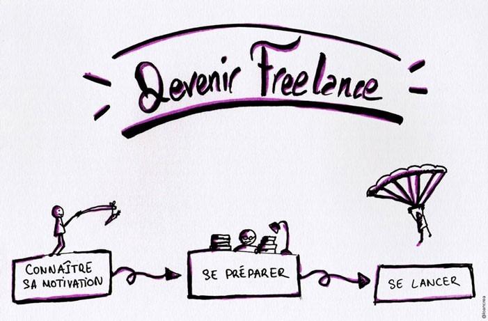 Pourquoi travailler en freelance ?