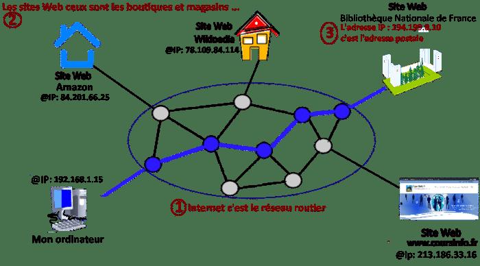 Quelle est l'utilité de votre adresse IP?