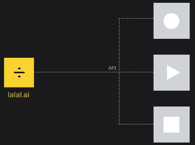 intégrer ce service dans vos applications grâce au API de lalal.ai