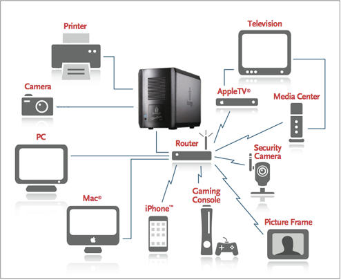 Qu'est-ce qu'un serveur nas Network Attached Storage?