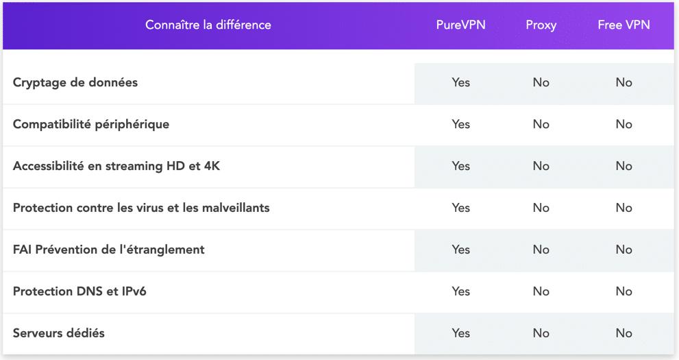 Différence Web proxy versus VPN