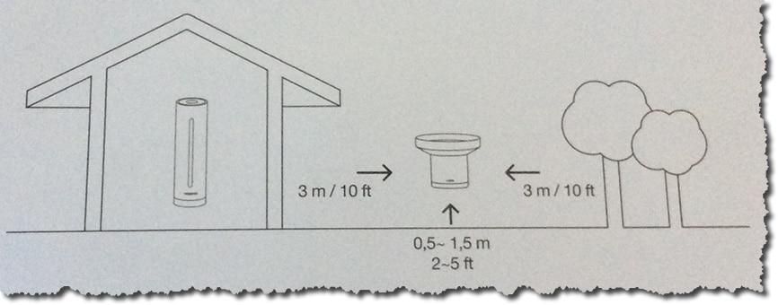 Placer le module pluviomètre Netatmo au bon endroit pour avoir des données fiables