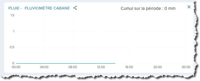 Visualiser le graphe du pluviomètre Netatmo depuis l'interface Web