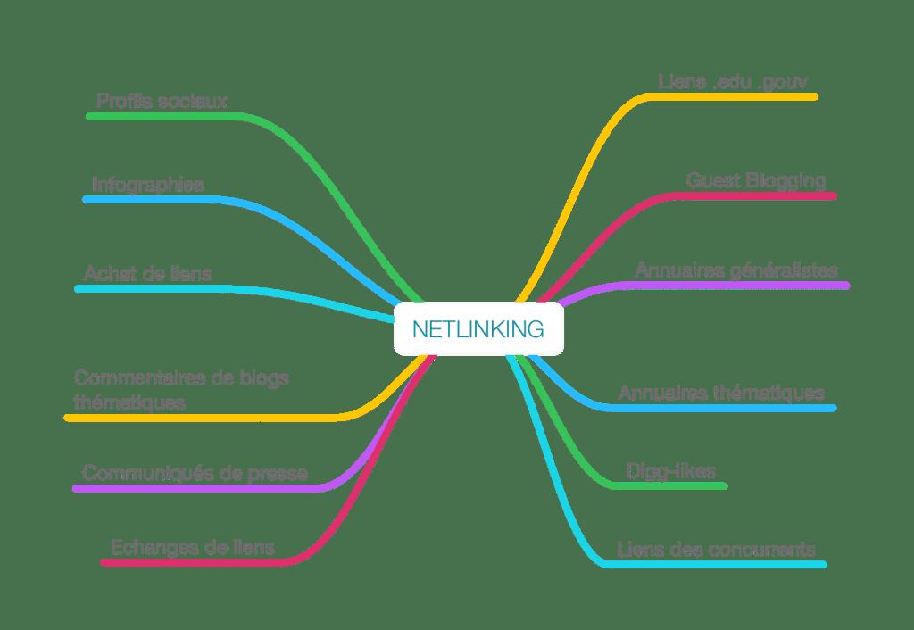 Compter sur les liens et la structure du site internet