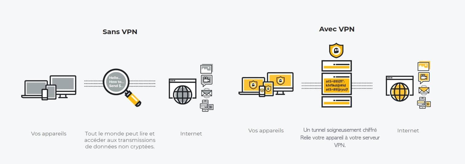 Le principe de fonctionnement d'un VPN
