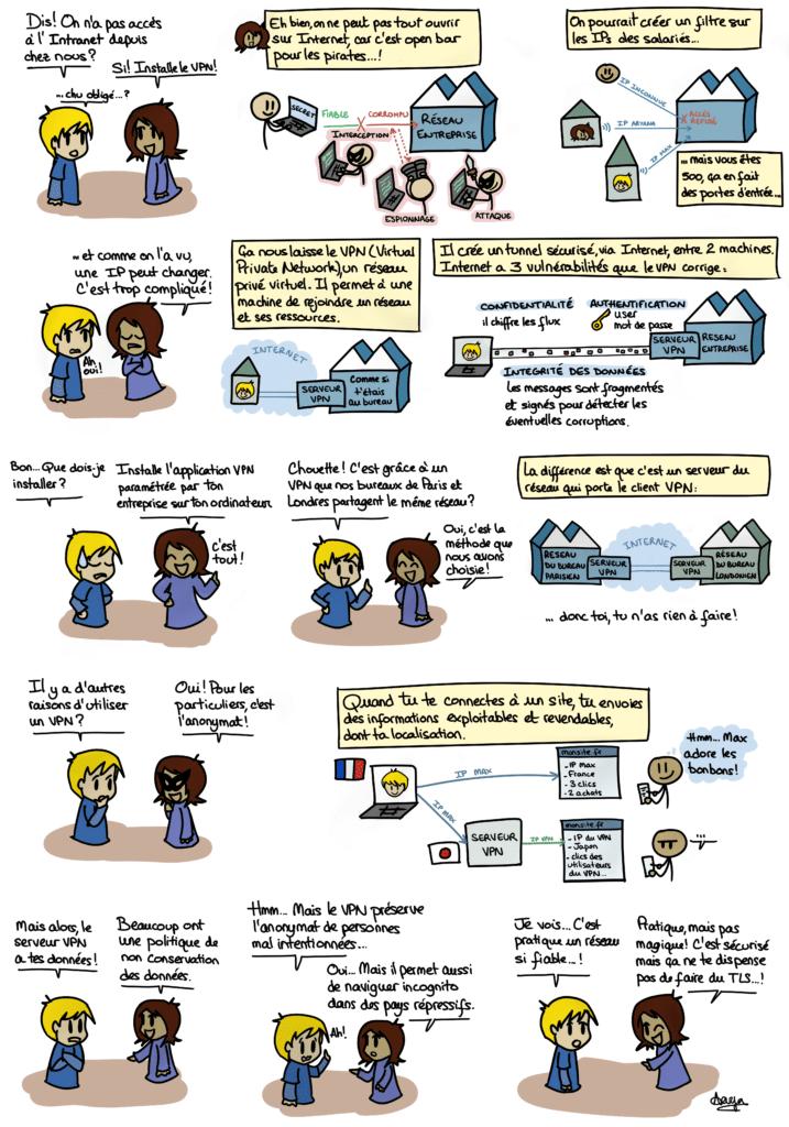 Principe de fonctionnement d'un VPN lorsqu'on est débutant.
