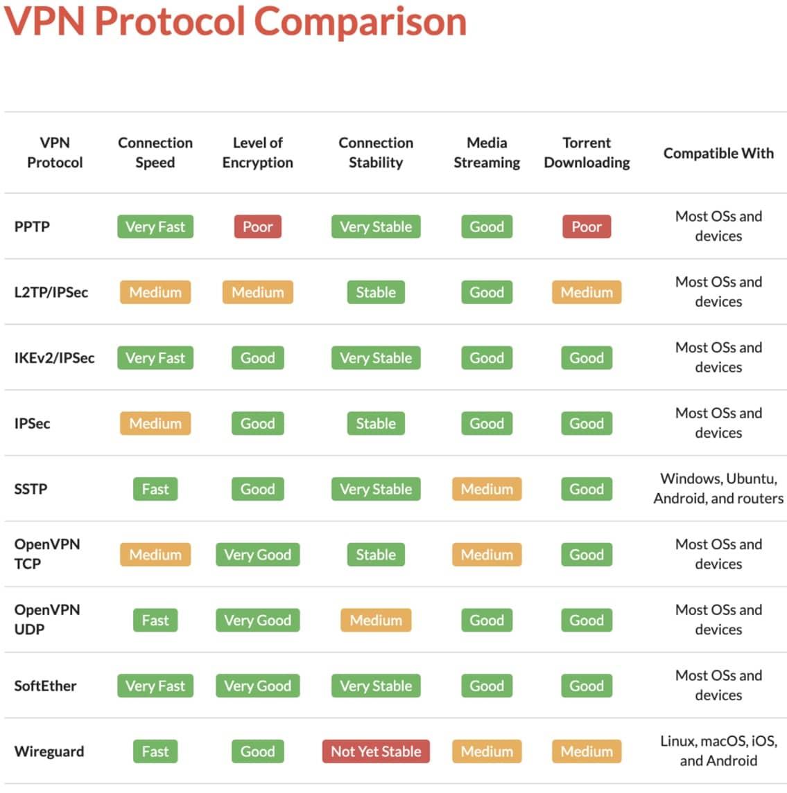 Le point complet sur la sécurité des protocoles VPN