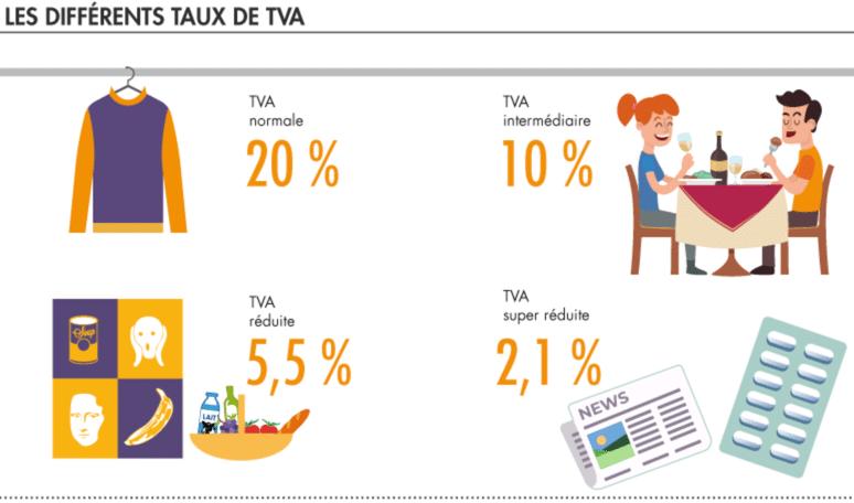 Quel est le taux de la TVA?