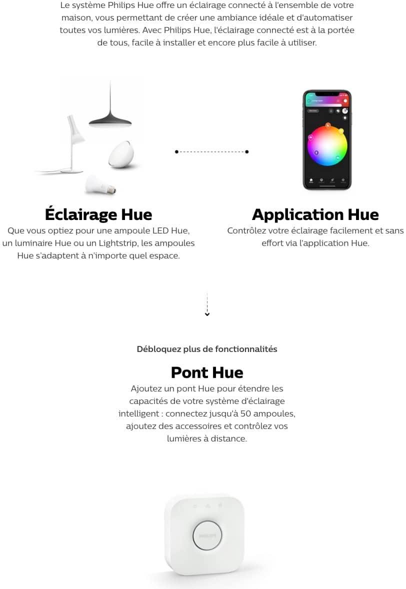 schéma qui résume le fonctionnement d'un système HUE