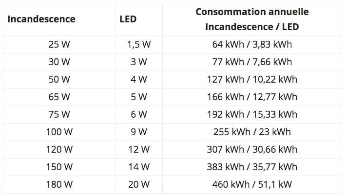Consommation et puissance des ampoules à incandescences et à leds