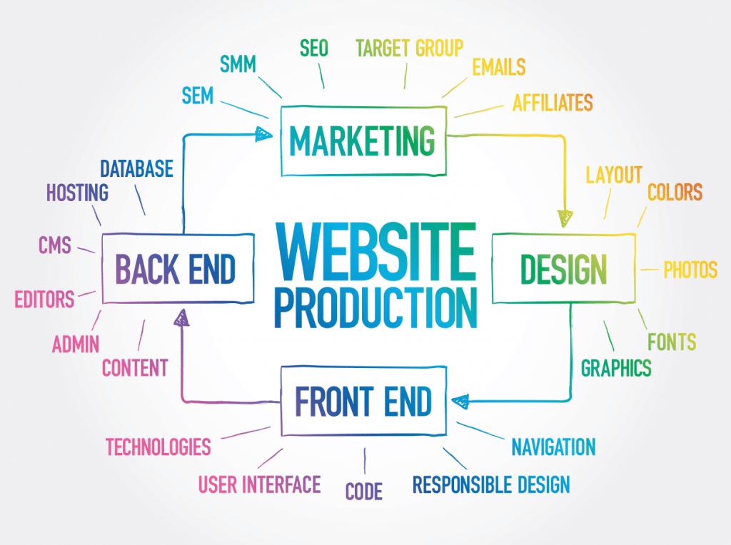 Les hôtels doivent prendre en compte un certain nombre de facteurs lors de la conception d'un site Web.