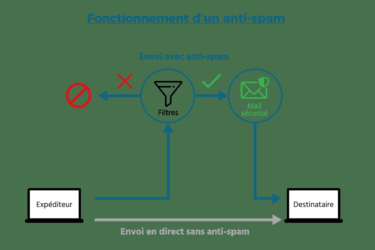 protection de votre messagerie avec un anti-spam