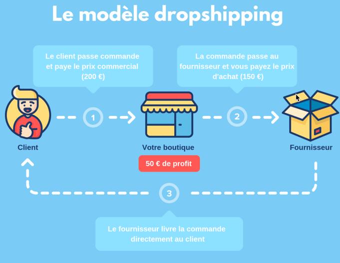 Créez une boutique en ligne et vendez en dropshipping