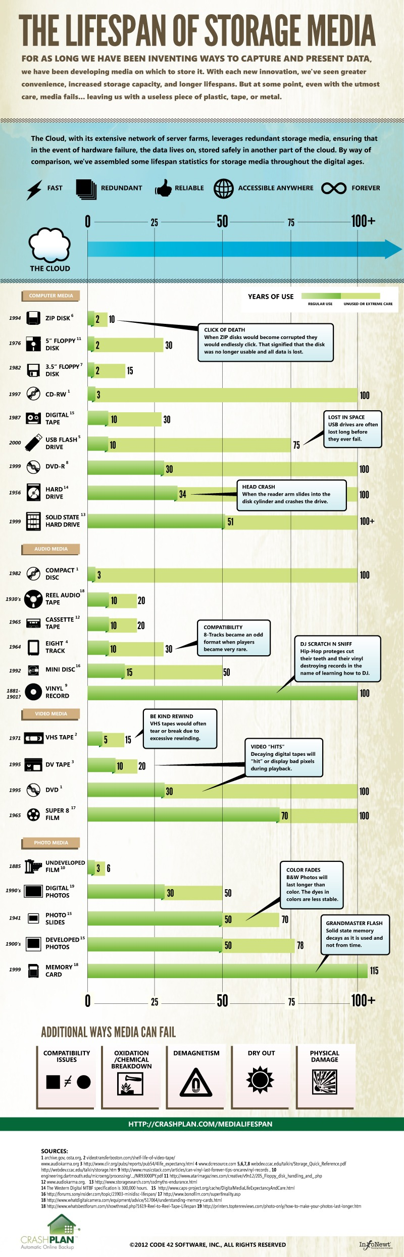 support-stockage-infographie